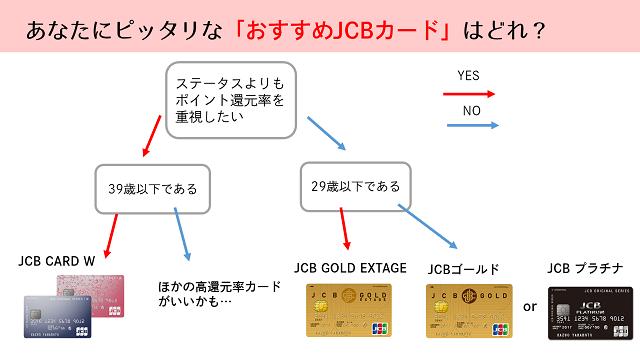 JCBカード おすすめ比較