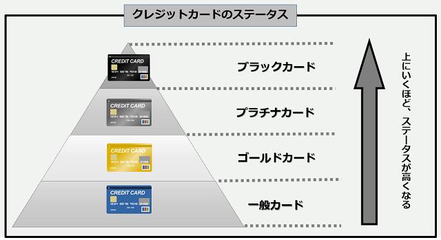 クレジットカード ステータス